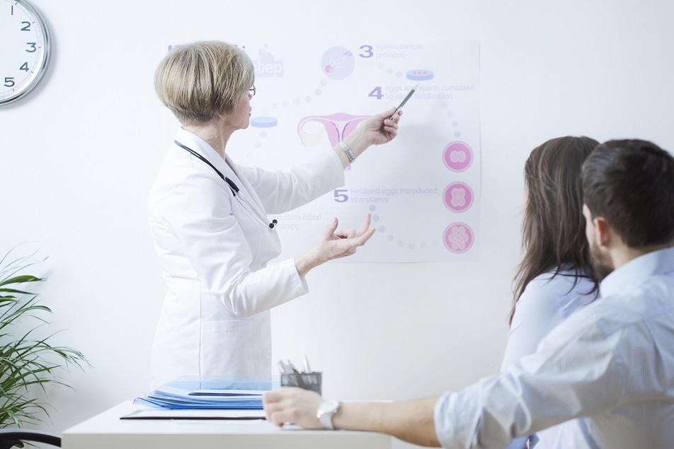 Pentru completarea diagnosticului pacientei infertile sunt necesare: 1.completarea fisei personale a pacientei, cu: a)stabilirea istoricului medical: istoric reproductiv, afectiuni si/sau interventii chirurgicale pelvine, tratamente urmate, antecedente FIV, etc.; b)istoricul familial: boli transmisibile in familie, afectiuni cronice familiale, cazuri de menopauza precoce; 2.investigatii hormonale specifice fazelor ciclului menstrual; 3.examen microscopic si bacteriologic: secretie vaginala, PAP test, culturi vaginale si col, etc.; 4.ecografie transvaginala pentru evaluarea organelor genitale interne si stabilirea AFC (numararea foliculilor antrali); 5.histerosalpingografie pentru verificarea permeabilitatii tubare; 6.histeroscopie diagnostica si/sau operatorie; 7.laparoscopie diagnostica si/sau operatorie (unde este cazul). Pentru completarea diagnosticului partenerului sunt necesare: 1.completarea fisei personale cu stabilirea istoricului bolilor acestuia si a eventualelor afectiuni familiale cu impact asupra functiei reproductive; 2.efectuarea spermogramei (ulterior aceasta poate fi repetata sau pot fi necesare investigatii suplimentare); 3.consult de specialitate la medicul urolog pentru excluderea patologiilor organelor genitale masculine; 4.eventual, teste suplimentare necesare in functie de solutia terapeutica ce se prefigureaza dupa consultul cuplului. Exista uneori situatii speciale ce pot impune teste suplimentare, respectiv consult genetic al cuplului infertil. Sfatul genetic se recomanda cuplurilor care au/au avut un copil cu o afectiune genetica, cele cu boli genetice in familie, cele cu fertilizari nereusite repetate.